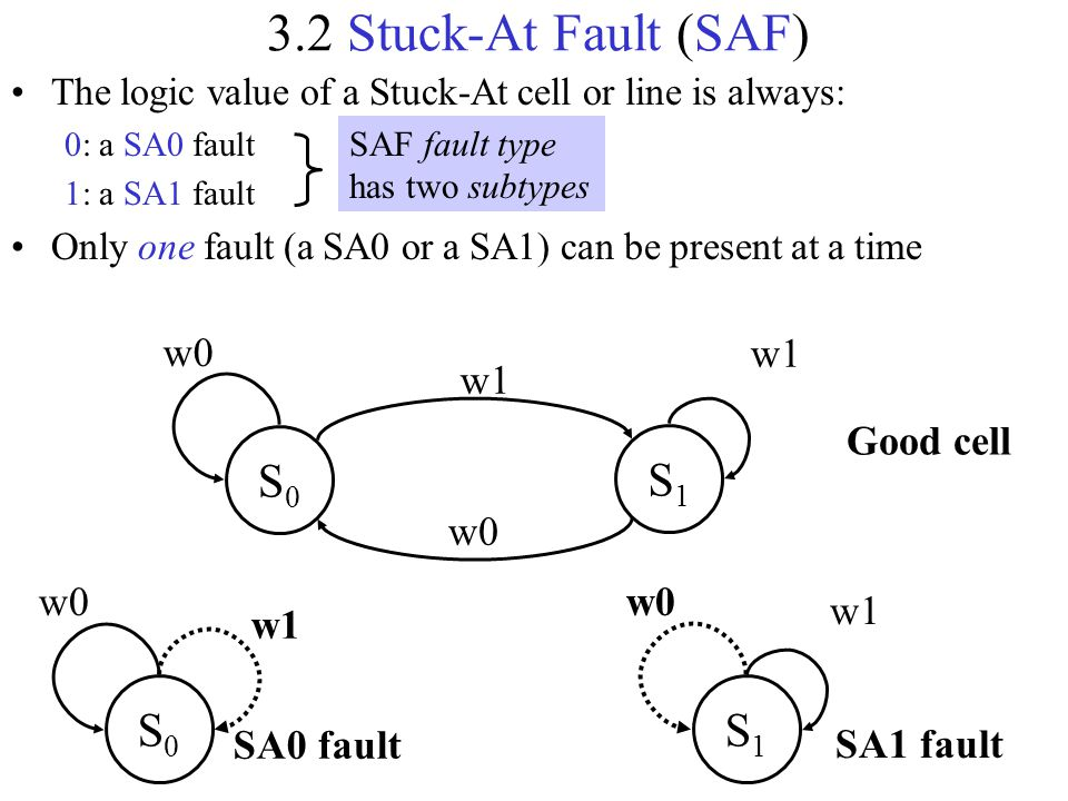 3.2 Stuck-At Fault (SAF) S1 S0 S0 S1 w1 w0 Good cell w0 w1 SA0 fault
