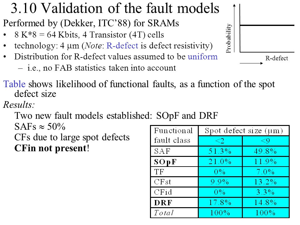 3.10 Validation of the fault models