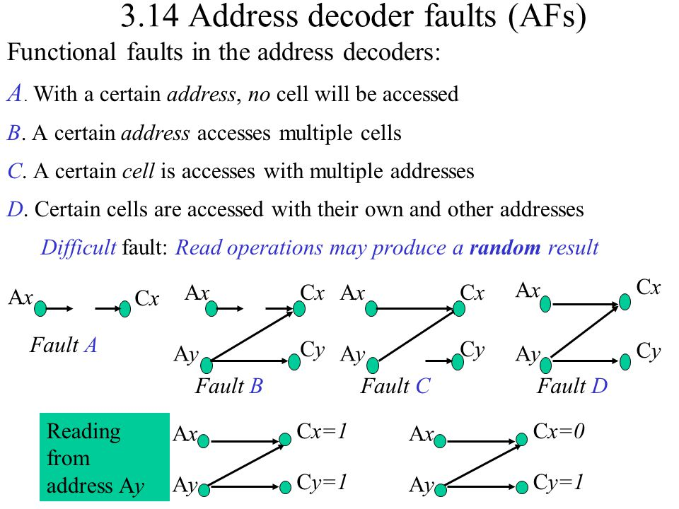 3.14 Address decoder faults (AFs)