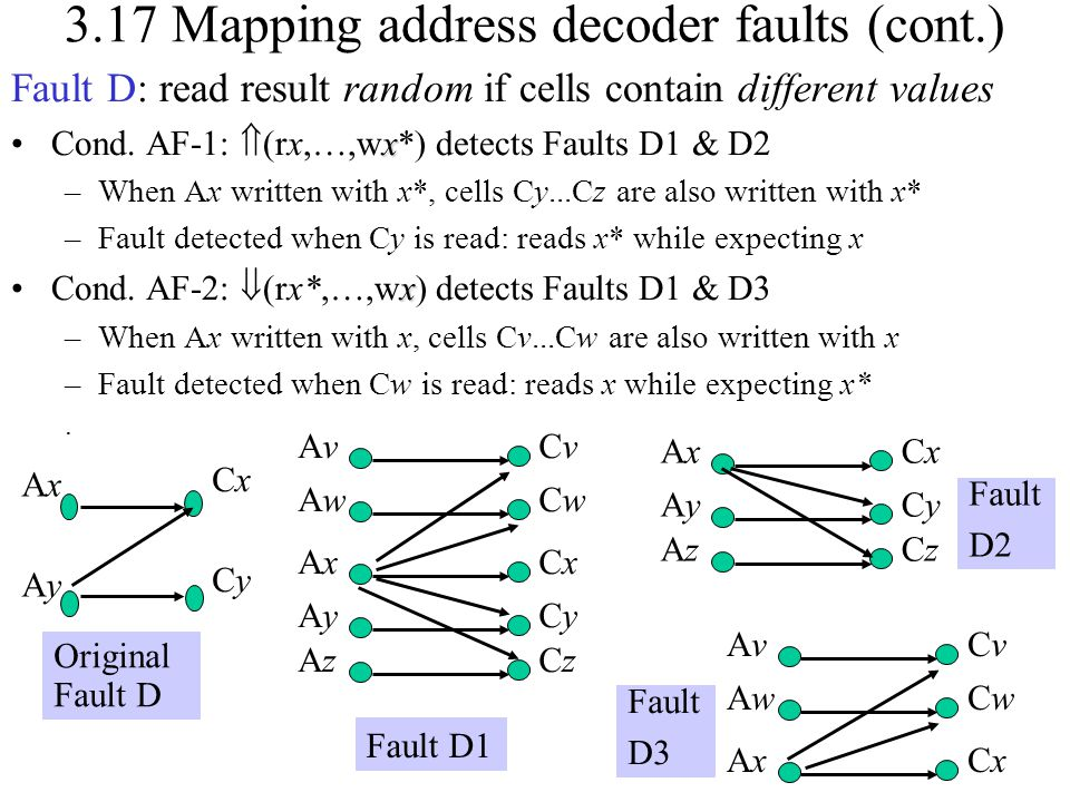 3.17 Mapping address decoder faults (cont.)