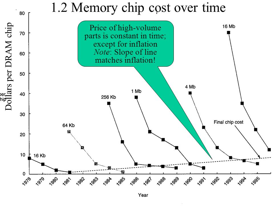 1.2 Memory chip cost over time