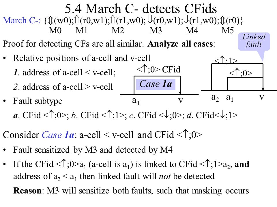 5.4 March C- detects CFids March C-: {(w0);(r0,w1);(r1,w0); (r0,w1);(r1,w0);(r0)} M0 M1 M2 M3 M4 M5.