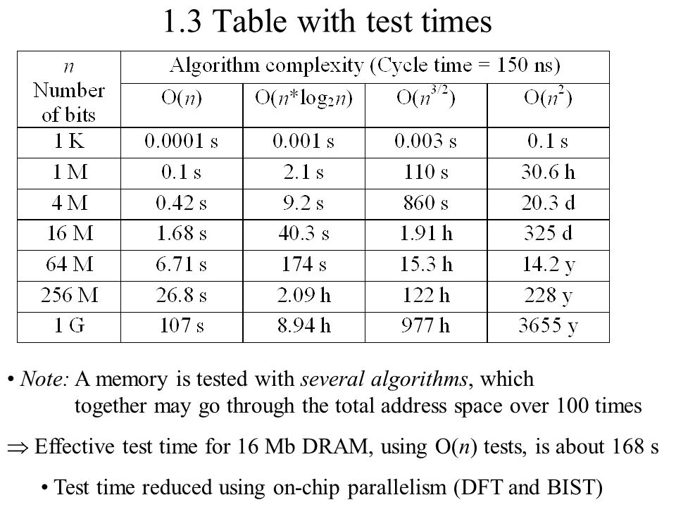 1.3 Table with test times Note: A memory is tested with several algorithms, which together may go through the total address space over 100 times.