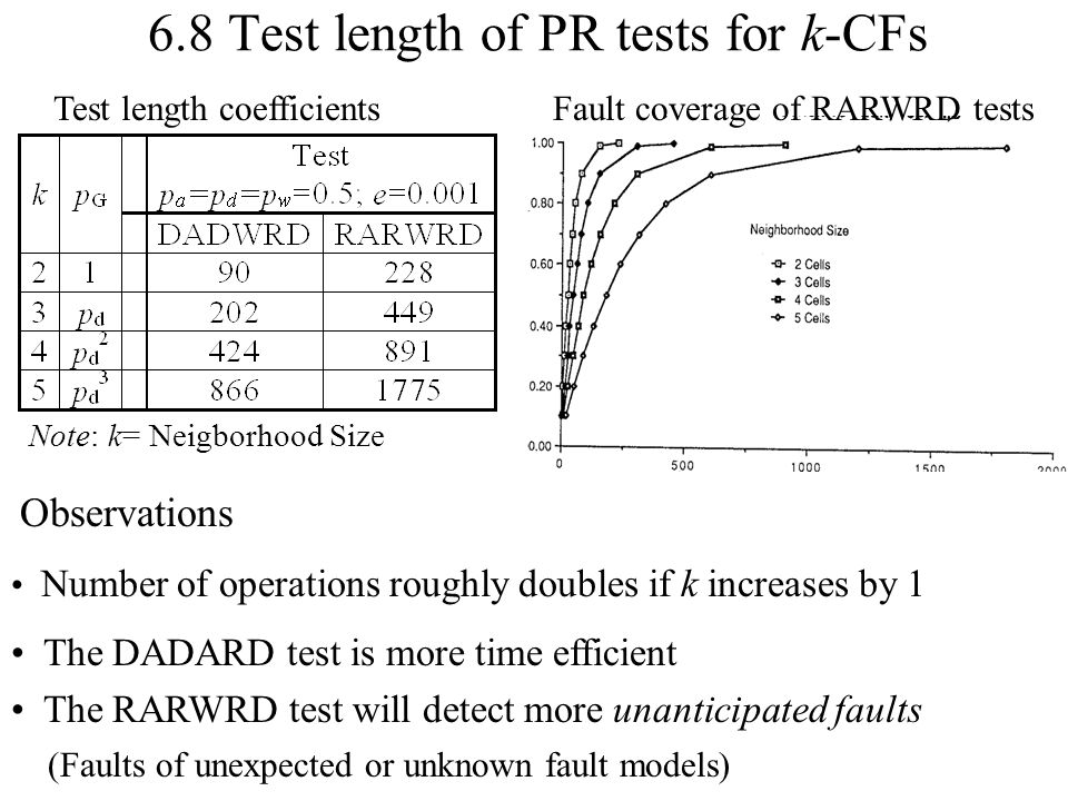 6.8 Test length of PR tests for k-CFs