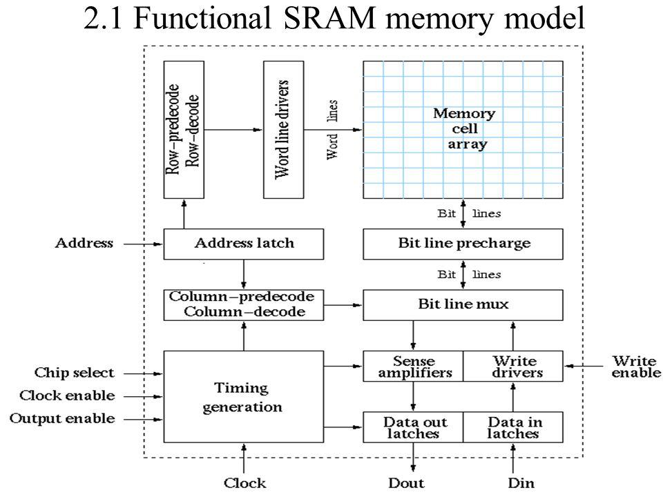 2.1 Functional SRAM memory model