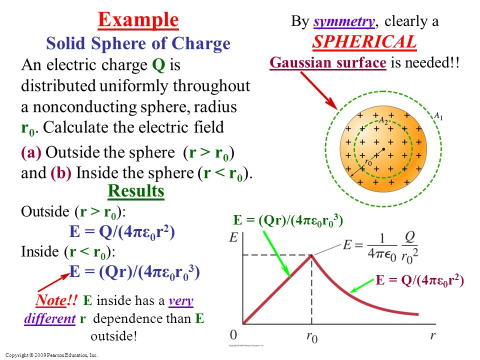 Example Solid Sphere of Charge Results