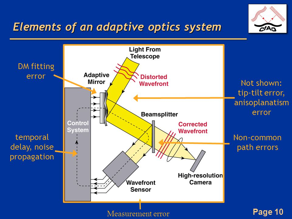 Elements of an adaptive optics system