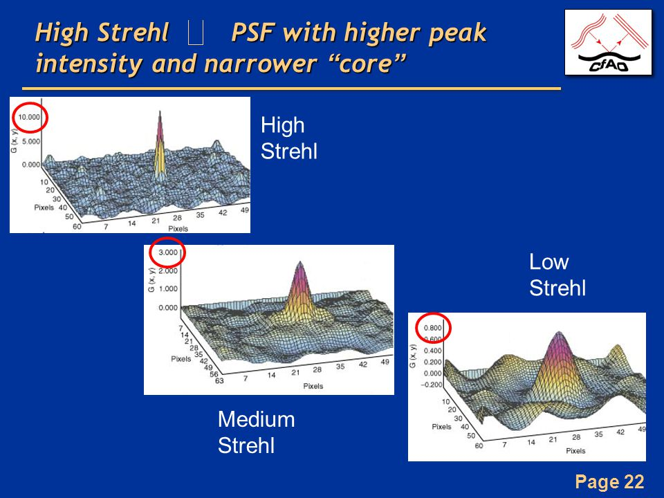 High Strehl PSF with higher peak intensity and narrower core