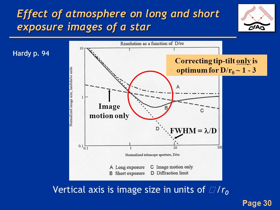 Effect of atmosphere on long and short exposure images of a star