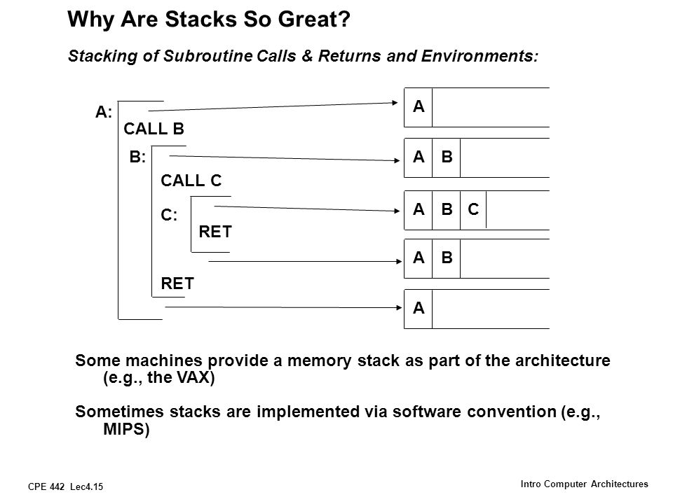 Why Are Stacks So Great Stacking of Subroutine Calls & Returns and Environments: A. A: CALL B. CALL C.