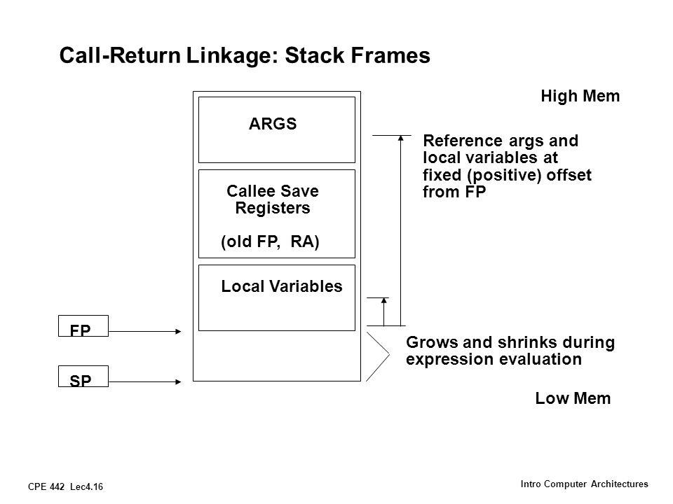 Call-Return Linkage: Stack Frames