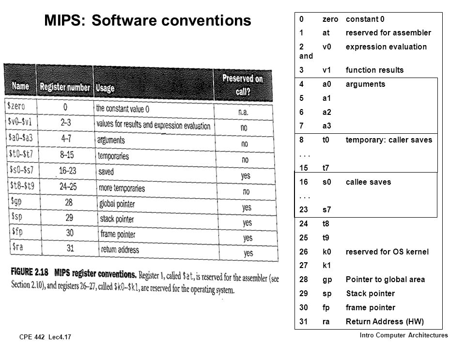 MIPS: Software conventions