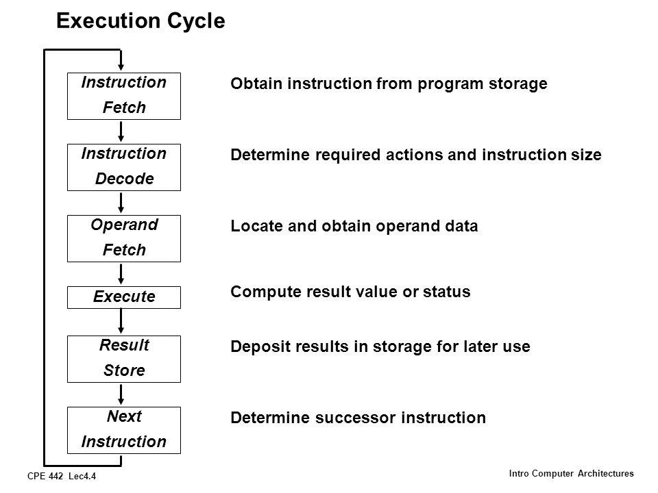 Execution Cycle Instruction Obtain instruction from program storage
