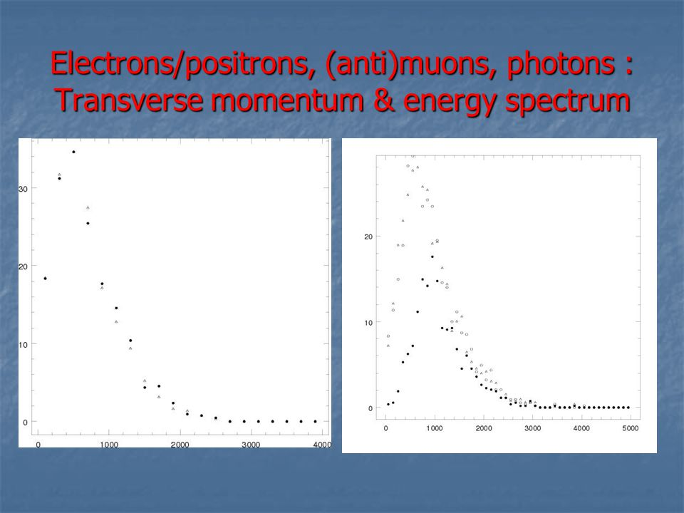 Electrons/positrons, (anti)muons, photons : Transverse momentum & energy spectrum