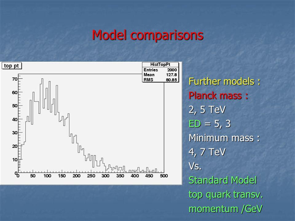 Model comparisons Further models : Planck mass : 2, 5 TeV ED = 5, 3