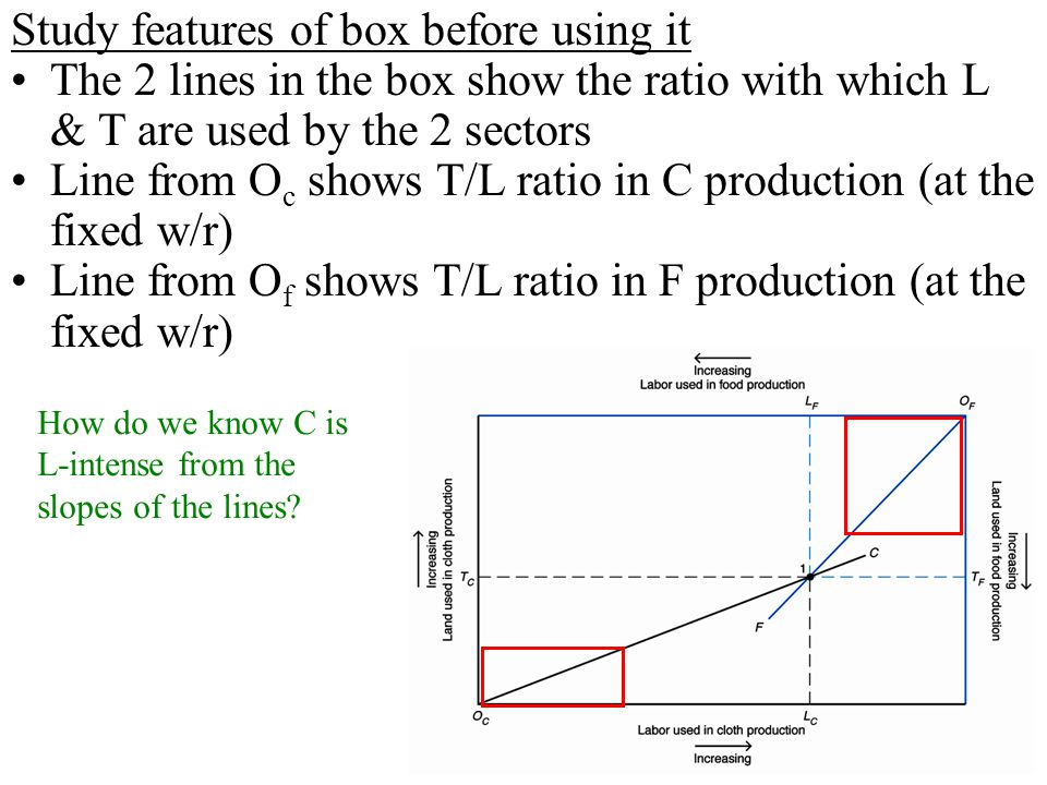Study features of box before using it
