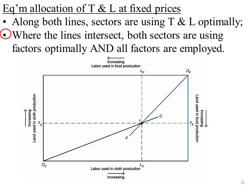 Eq'm allocation of T & L at fixed prices