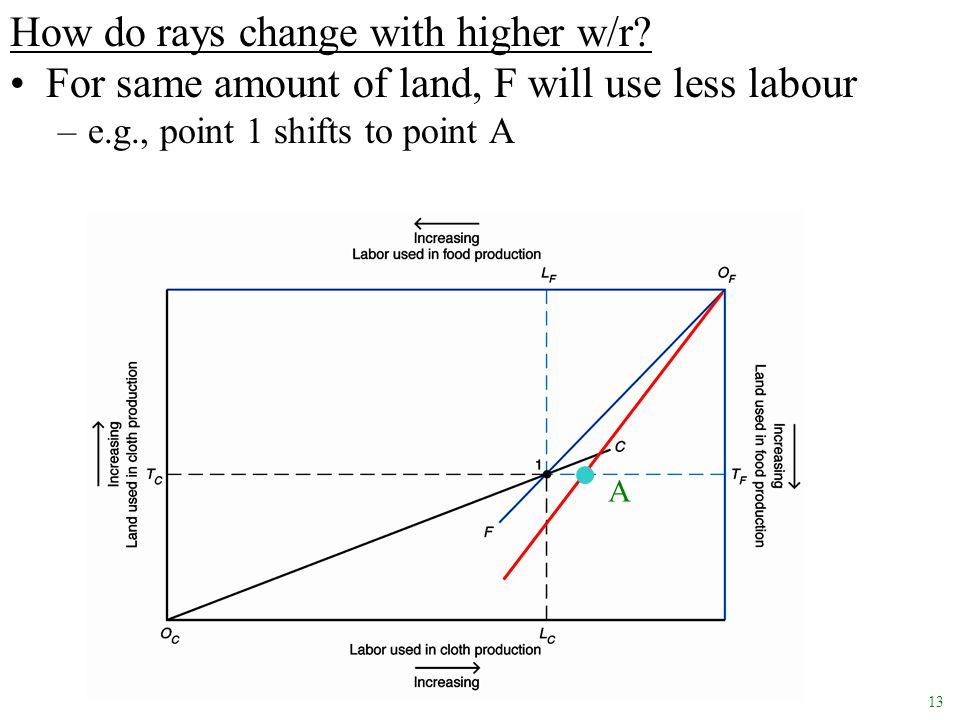How do rays change with higher w/r