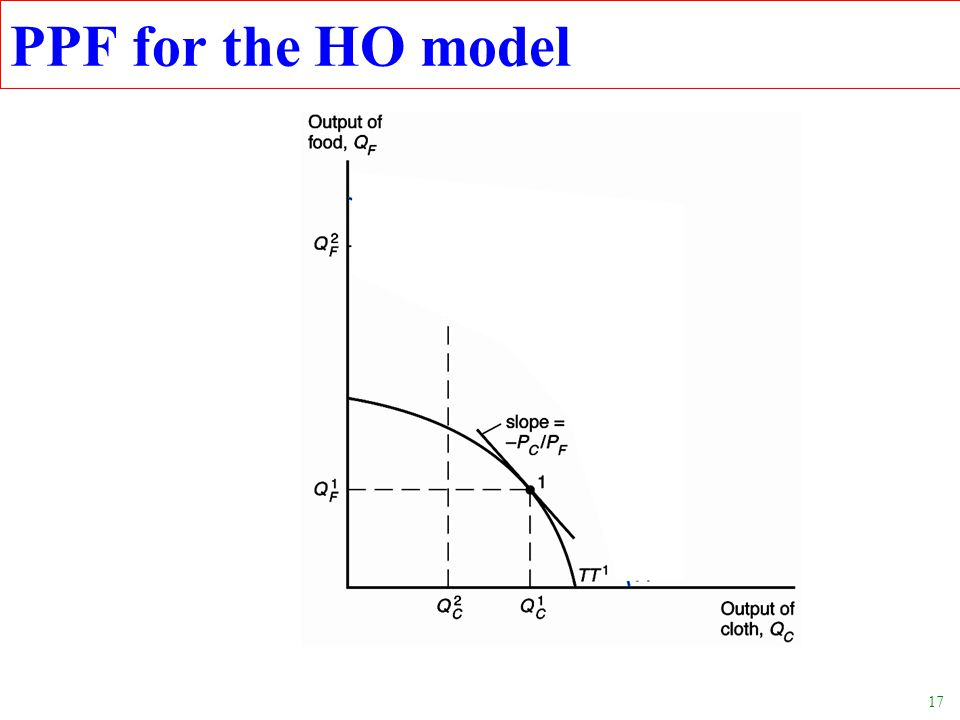 PPF for the HO model