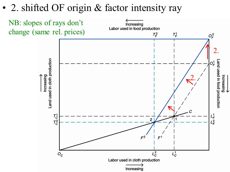 2. shifted OF origin & factor intensity ray