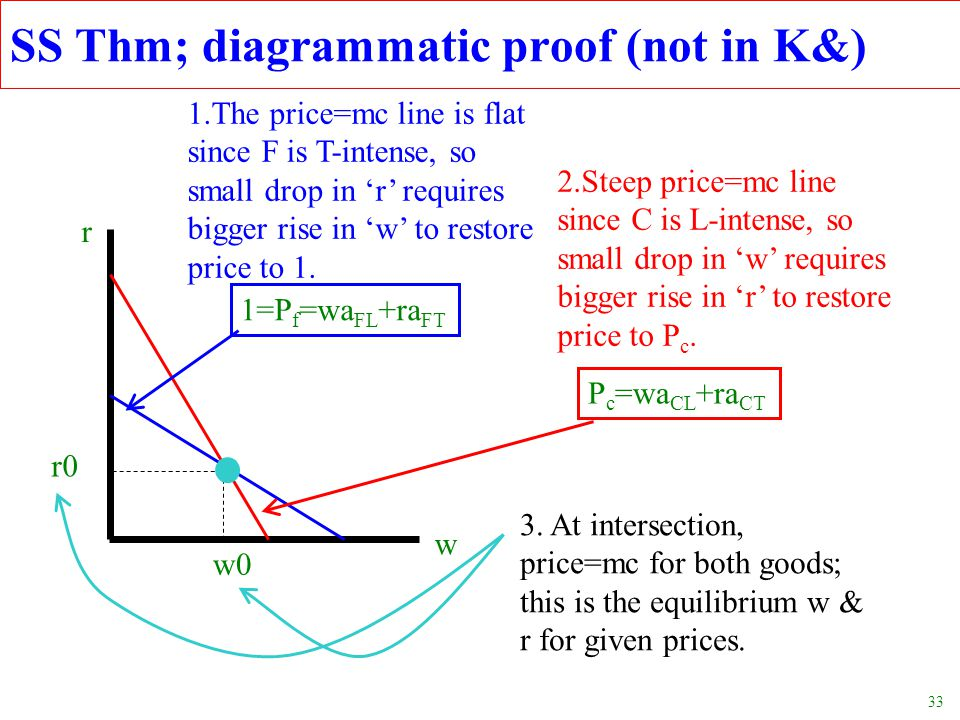 SS Thm; diagrammatic proof (not in K&)
