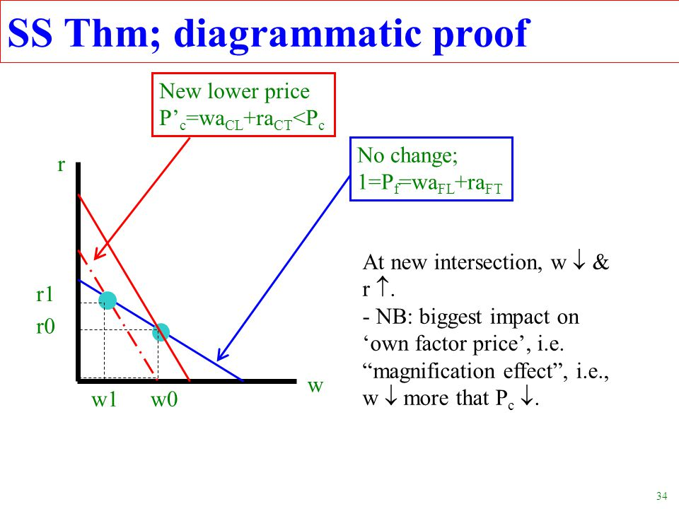 SS Thm; diagrammatic proof
