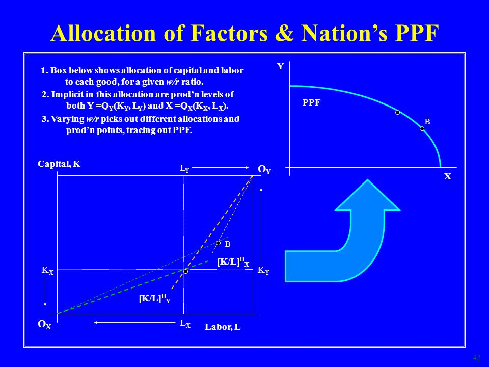 Allocation of Factors & Nation's PPF