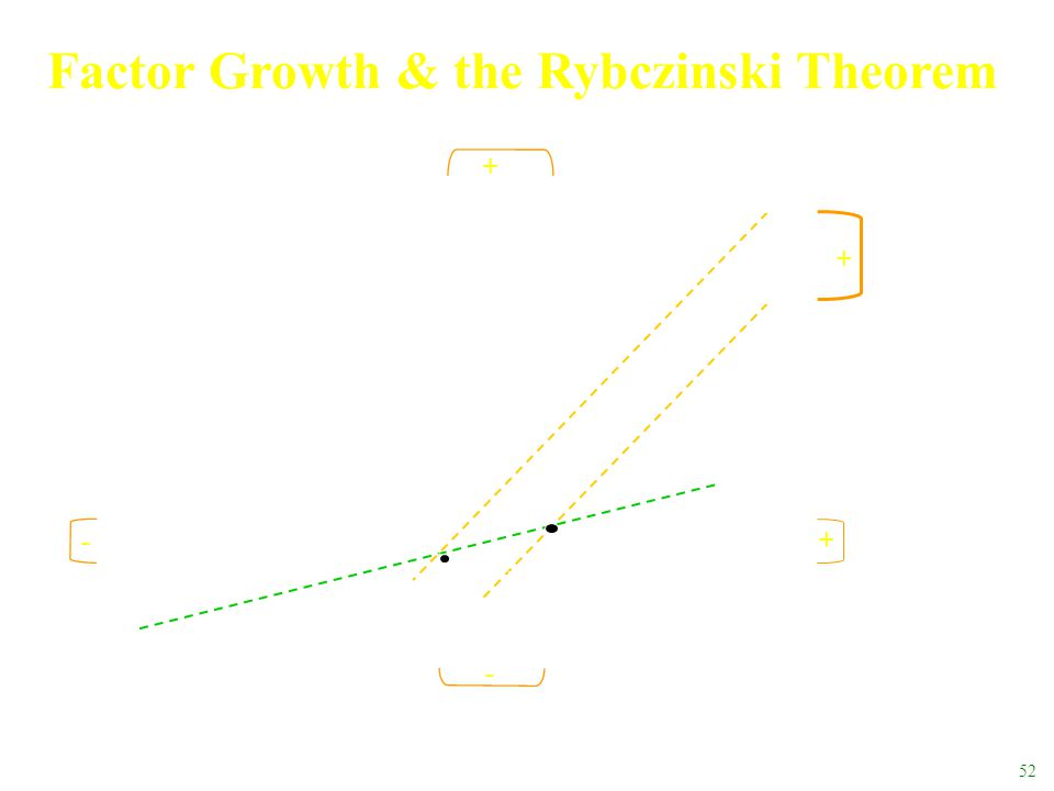 Factor Growth & the Rybczinski Theorem