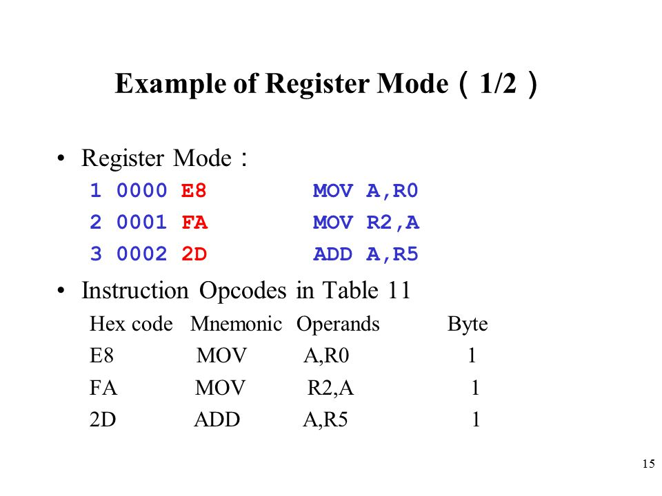 Example of Register Mode(1/2)