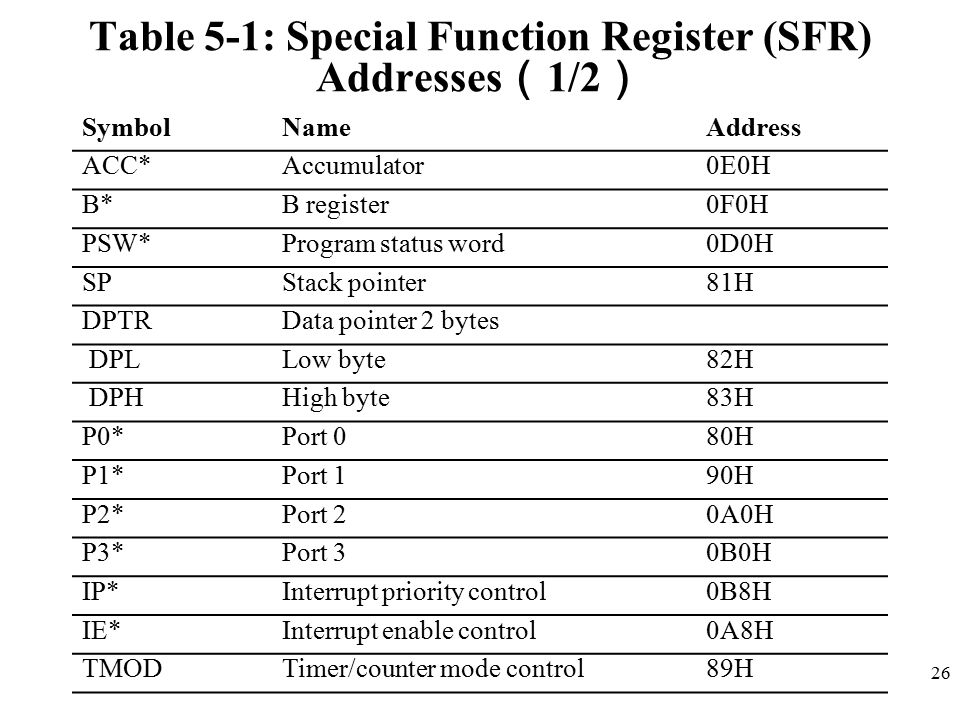 Table 5-1: Special Function Register (SFR) Addresses(1/2)