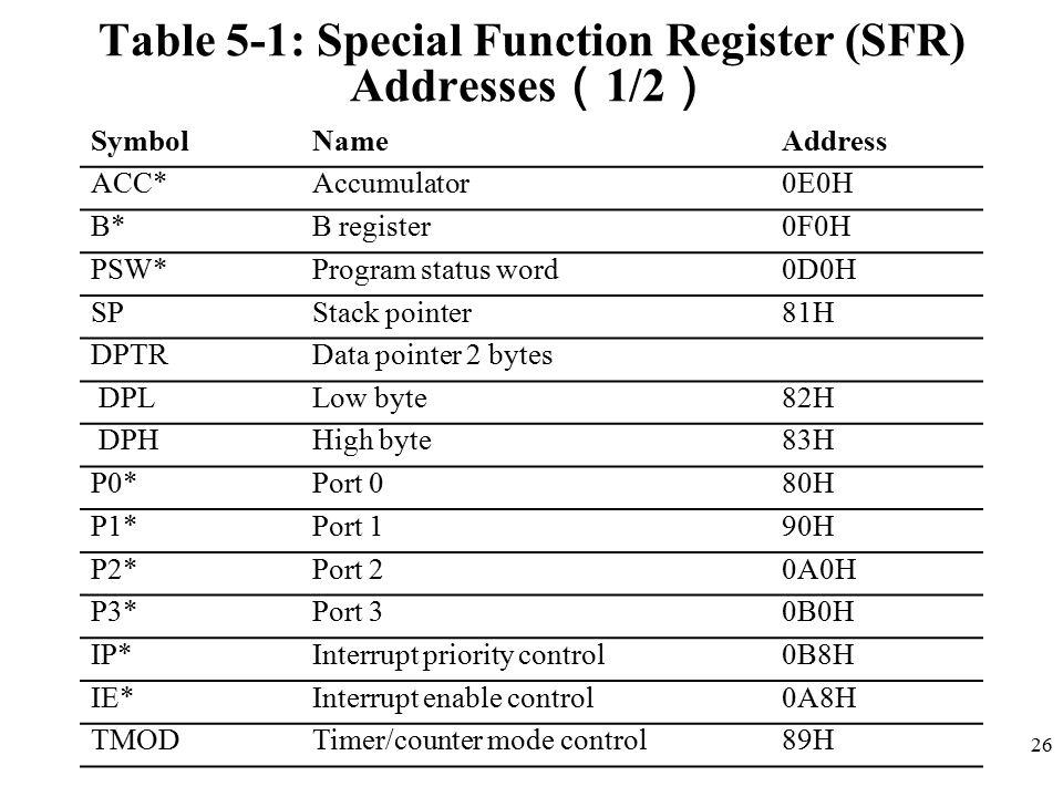 Table 5-1: Special Function Register (SFR) Addresses(1/2)