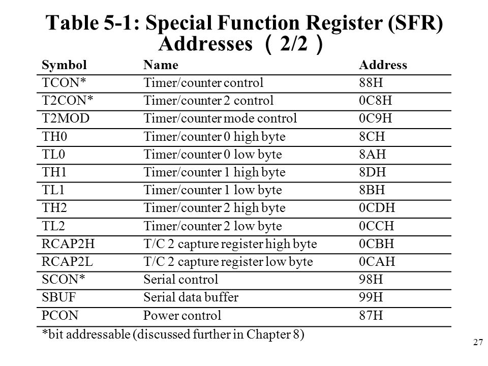 Table 5-1: Special Function Register (SFR) Addresses (2/2)