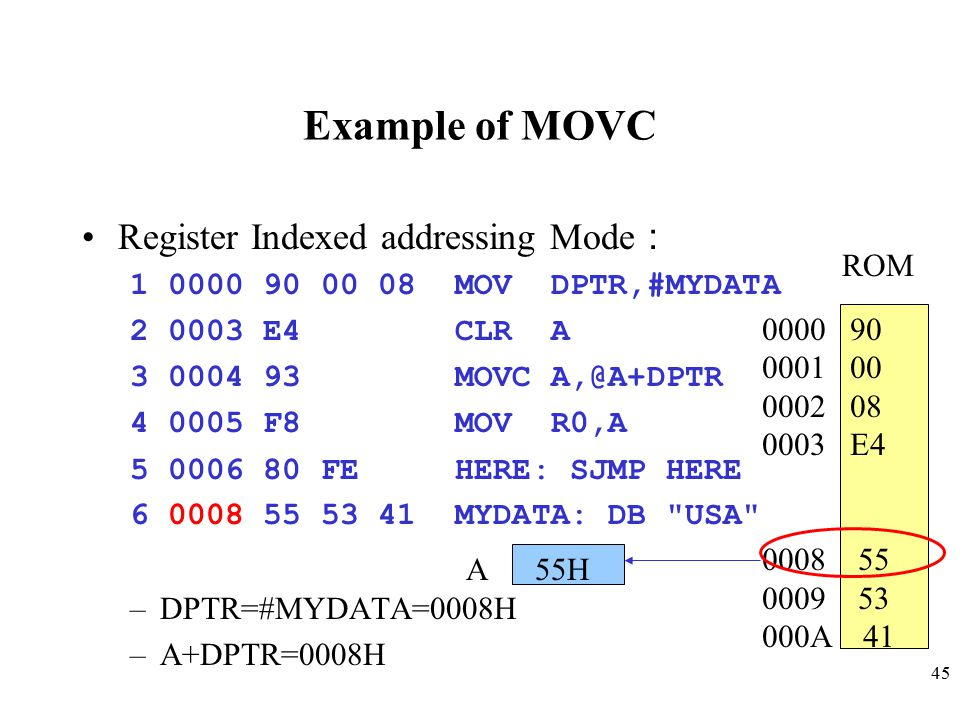 Example of MOVC Register Indexed addressing Mode: