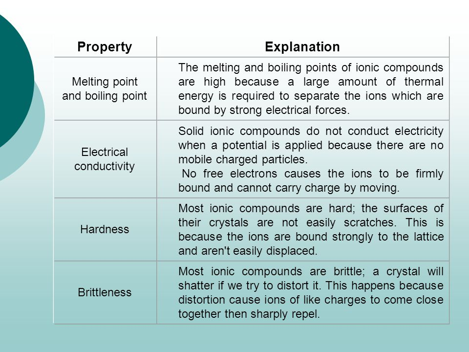 Most ionic compounds are brittle; a crystal will shatter if we try to distort it. This happens because distortion cause ions of like charges to come close together then sharply repel.