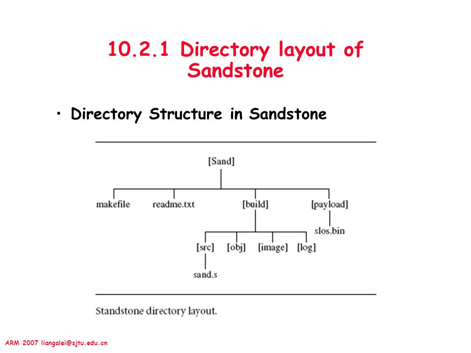 10.2.1 Directory layout of Sandstone