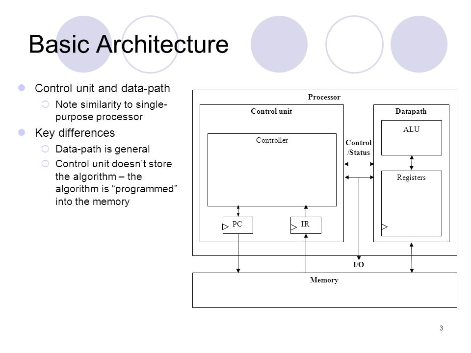 Basic Architecture Control unit and data-path Key differences
