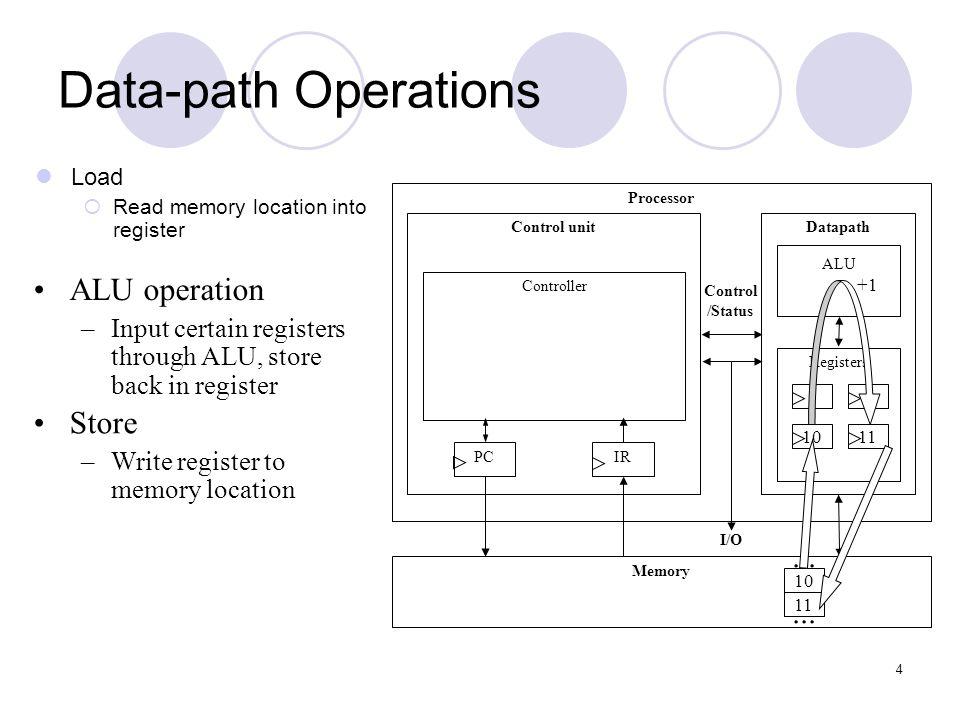 Data-path Operations ALU operation Store ... ...