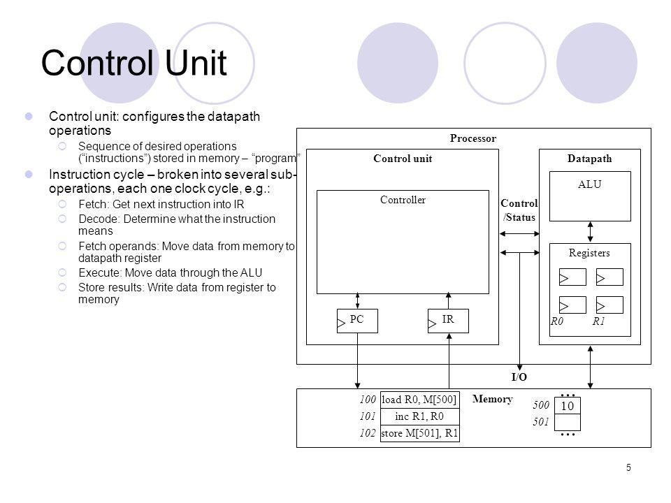 Control Unit ... Control unit: configures the datapath operations