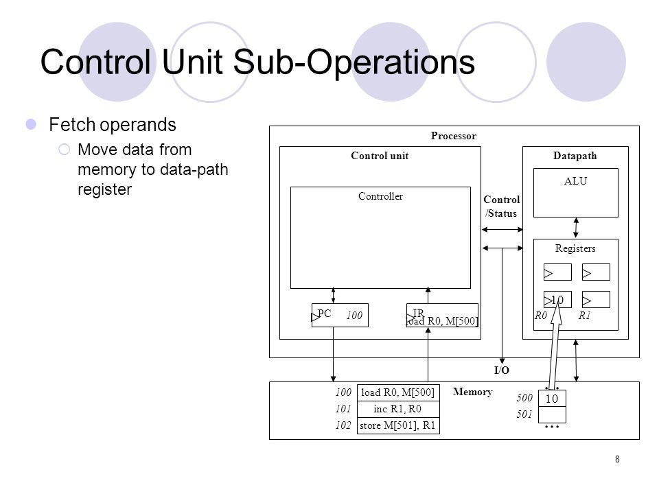 Control Unit Sub-Operations