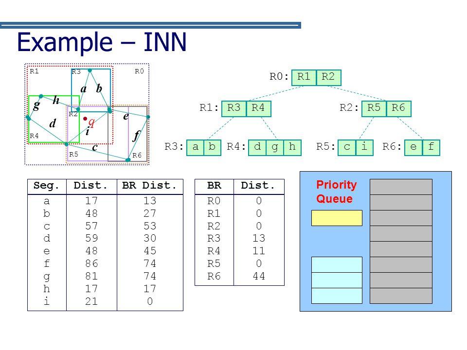 Example – INN q f c g d h b a e i R0: R0 (0) R1 R2 R1: R3 R4 R2: R5 R6