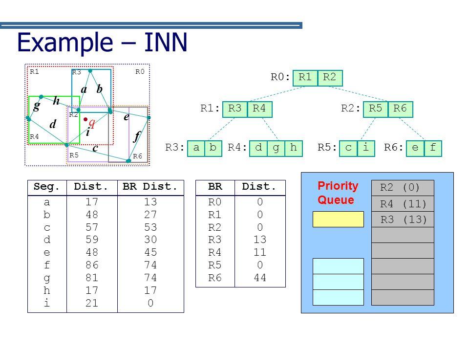 Example – INN a b h g e d q i f c R0: R0 (0) R1 R2 R1: R3 R4 R2: R5 R6