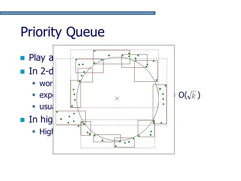 Priority Queue Play a key role in performance In 2-dimension: