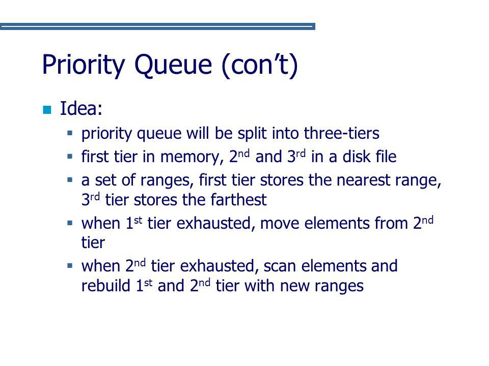 Priority Queue (con't)