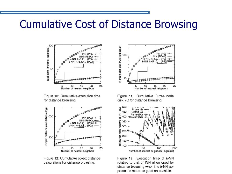 Cumulative Cost of Distance Browsing