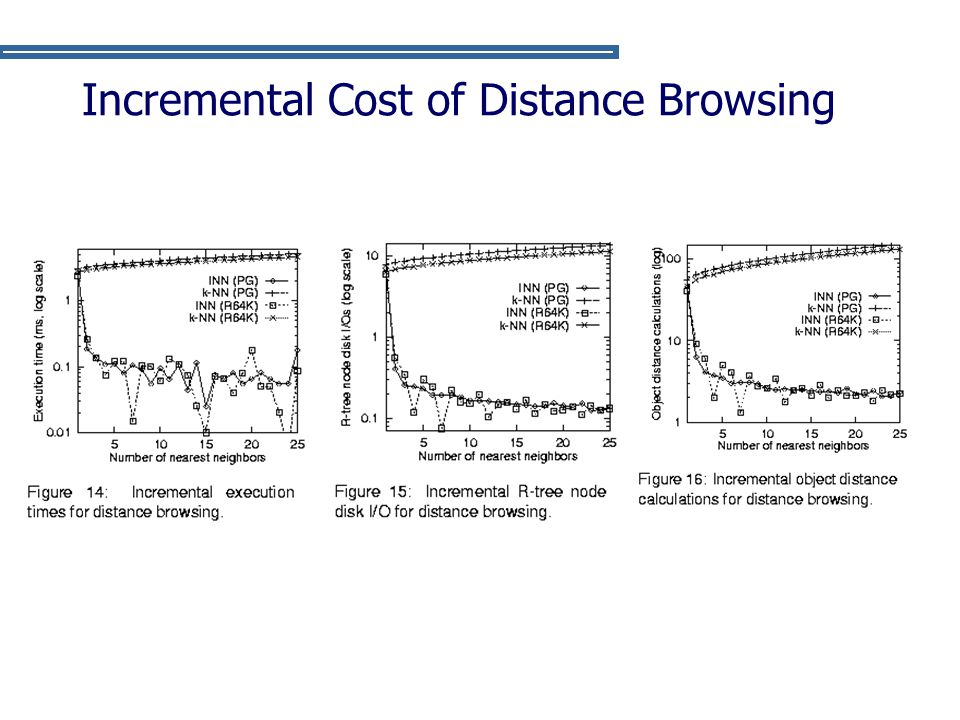 Incremental Cost of Distance Browsing