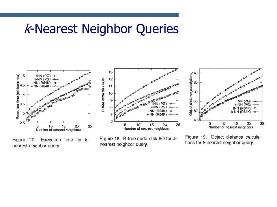k-Nearest Neighbor Queries