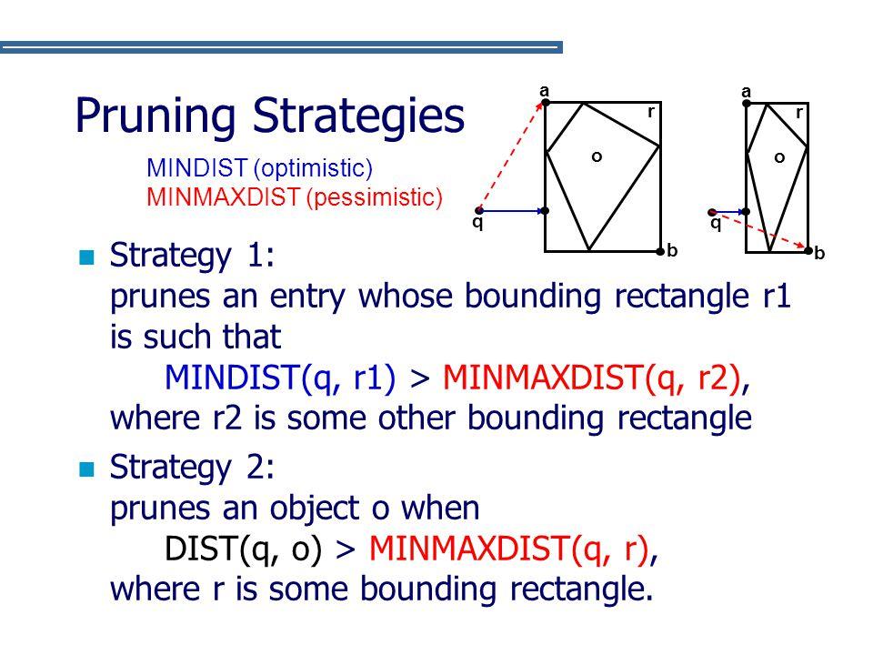 Pruning Strategies b. o. a. q. r. MINDIST (optimistic) MINMAXDIST (pessimistic)