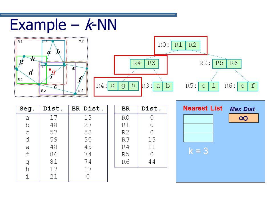 Example – k-NN ∞ k = 3 q f c g d h b a e i R0 (0) R0: R1 R2 a b R4 R3