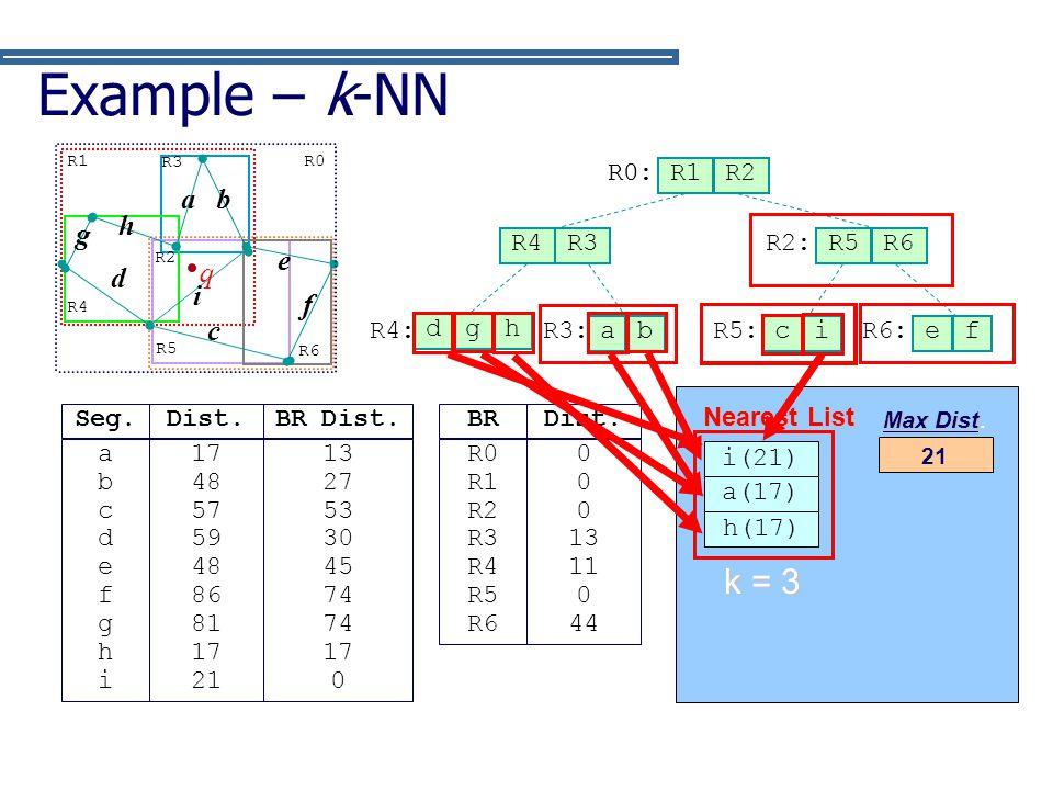 Example – k-NN ∞ k = 3 q f c g d h b a e i R0: R0 (0) R1 R2 a b R4 R3