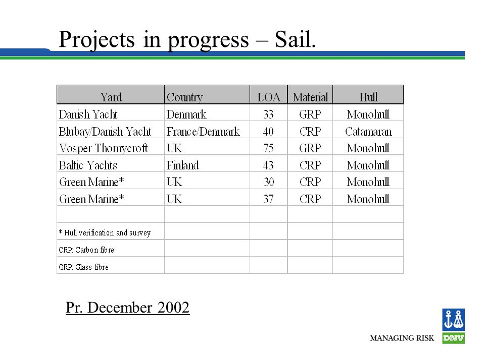 Projects in progress – Sail.
